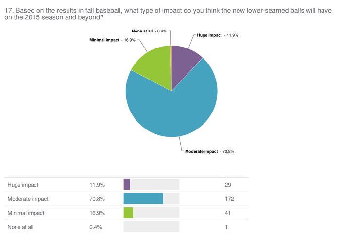 NEW BALL IMPACT